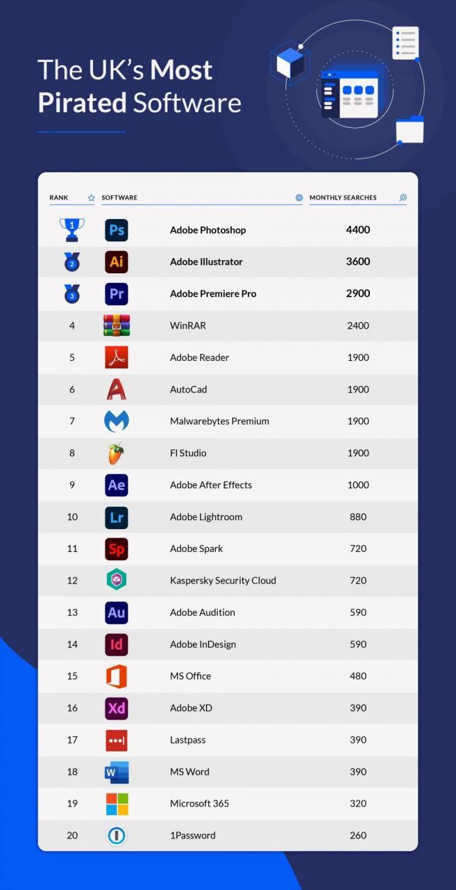 盗版软件排行榜:PS名列榜首、Adobe成最大受害者