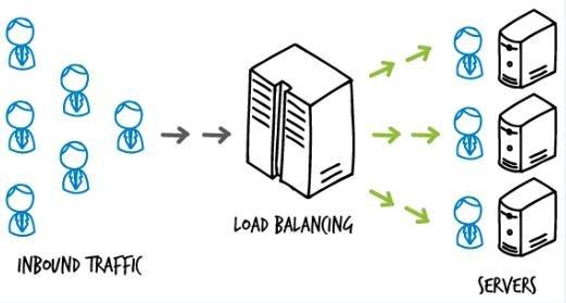 负载均衡和高可用是怎么做的?互联网分布式系统解决方案